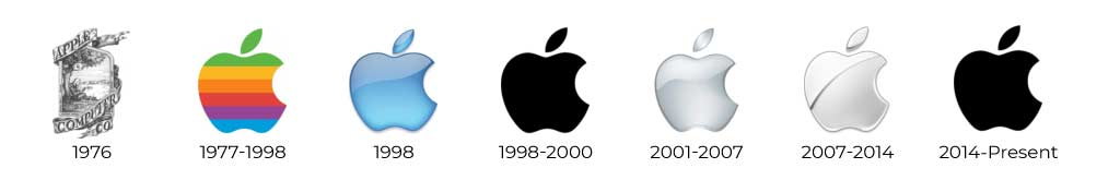 Evolution of the Apple Logo