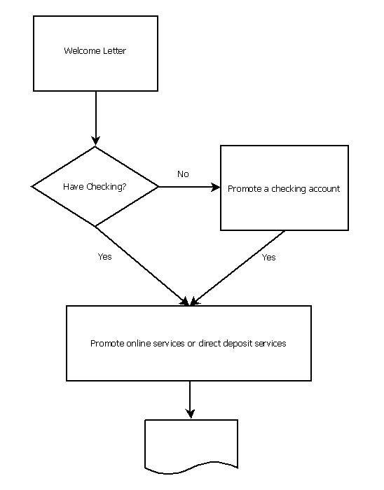 Data Flex Flow Chart