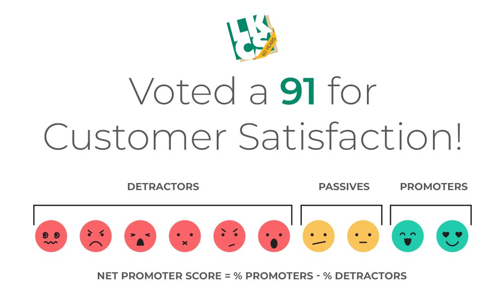 Voted a 91 for Customer Satisfaction